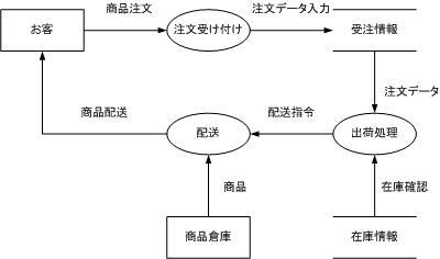 Dfd data flow diagram dfd context diagram wiring diagram for Create dfd online